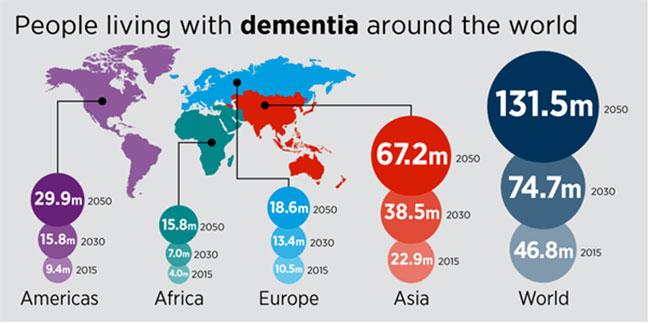 Dementia pandemic